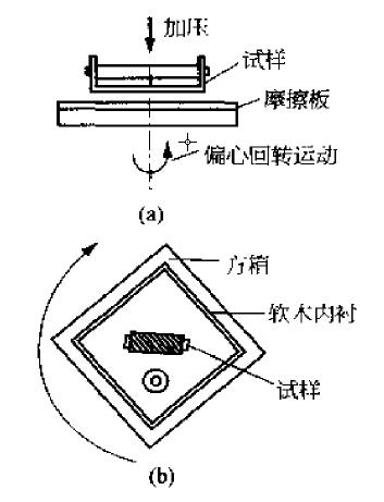 织物起毛起球仪的原理和使用方法1.png
