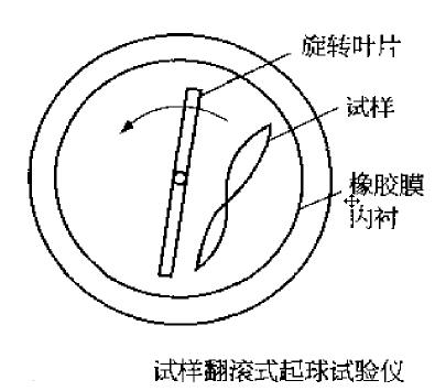 织物起毛起球仪的原理和使用方法2.png